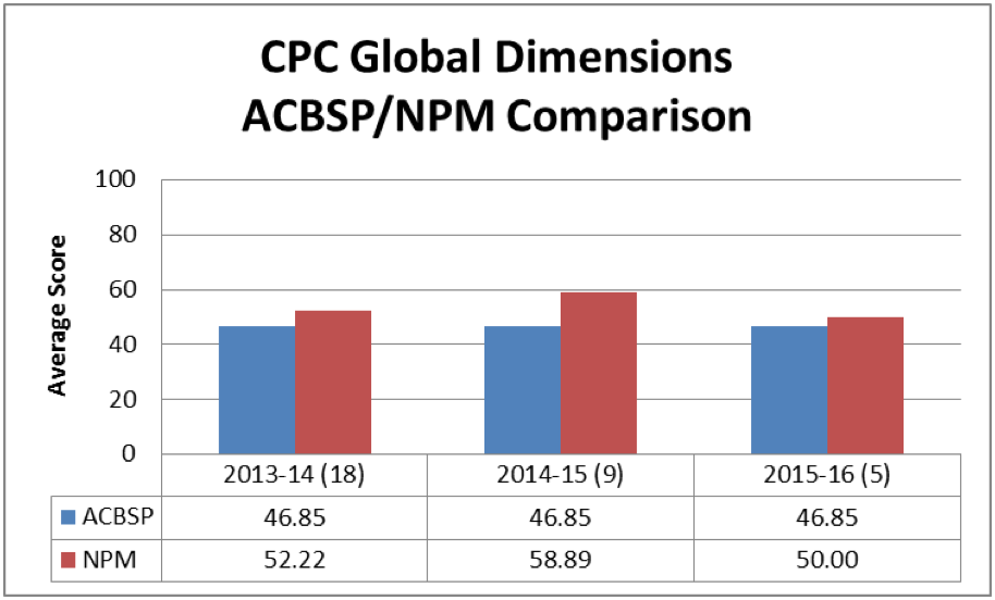 CPC Global Dimensions ACBSP/NPM Comparison Chart