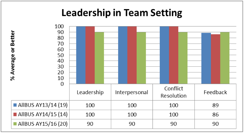 Leadership in Team Setting Chart