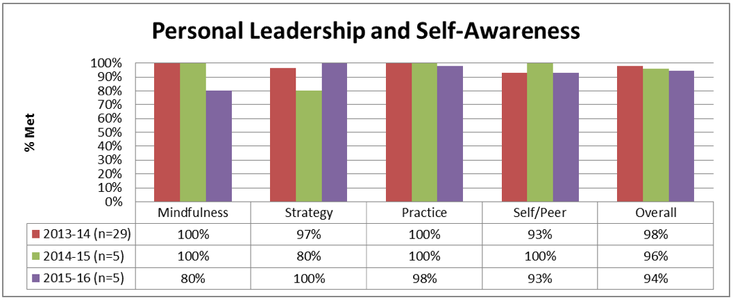 Personal Leadership and Self Awareness Chart